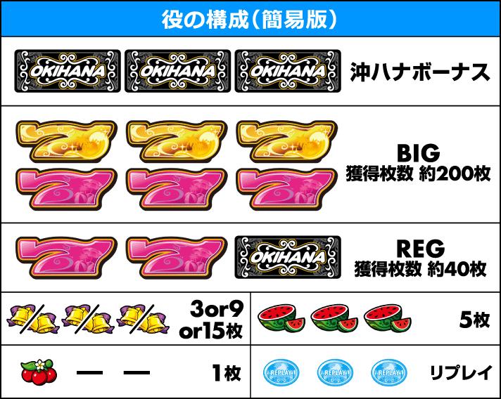 ぱちスロ 沖ハナ